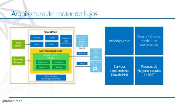 Construyendo procesos de negocio 2013 sps13 Slide 3