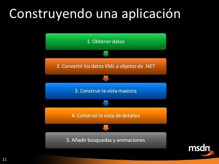 Construyendo una aplicación