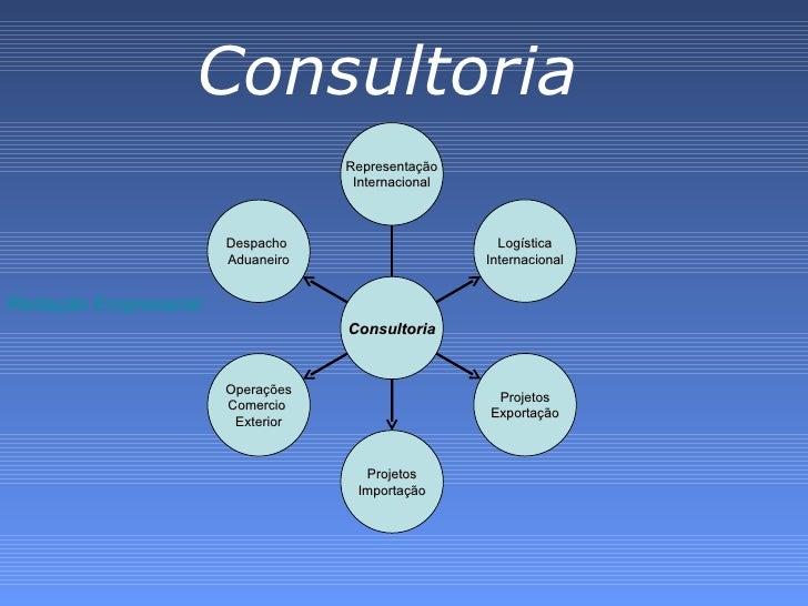 Consultoria Redação Empresarial  Representação Internacional Logística Internacional Projetos Exportação Projetos Importaç...