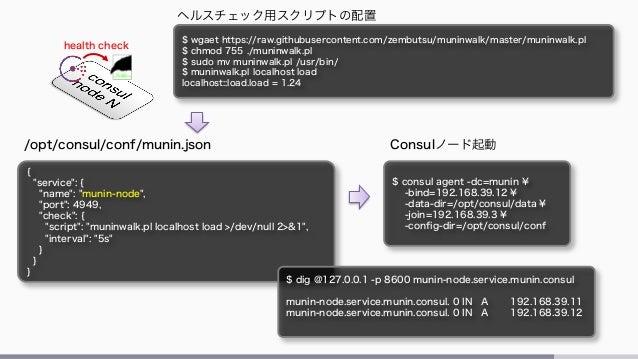 Consul template for Docker consul template