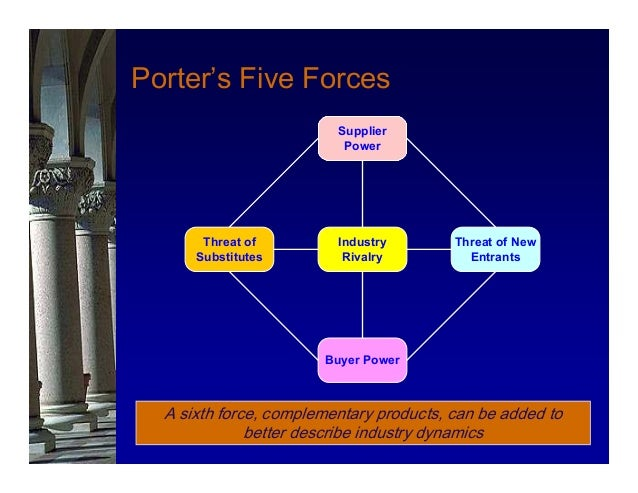 Porter five forces on fragrance industry