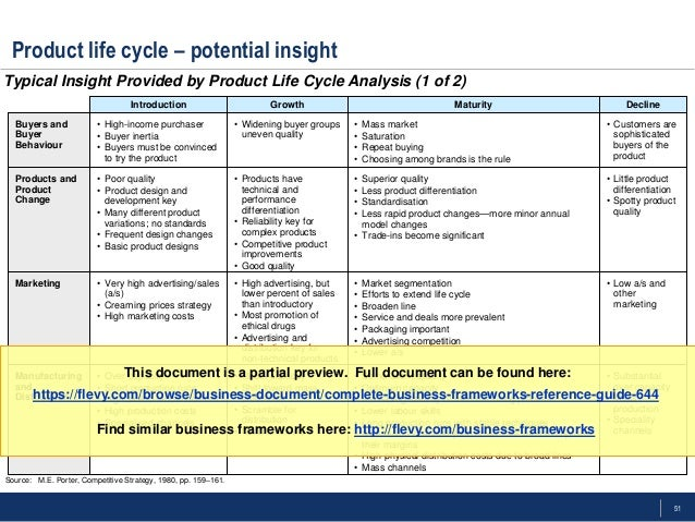 Printables Product Life Cycle Worksheet complete business frameworks toolkit strategy marketing 51 product life cycle