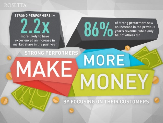 Rosetta Consulting Study Shows That Customer Engagement Increases Market Share and Drives Revenue Growth Slide 3