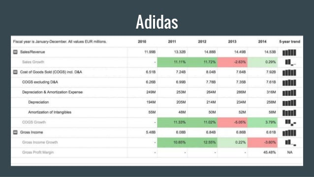 Adidas Five Forces Analysis
