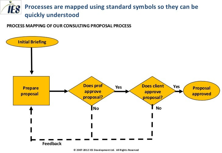 Consulting toolkit process mapping on