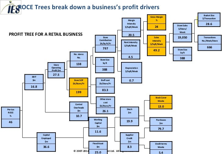 revenue for business plan