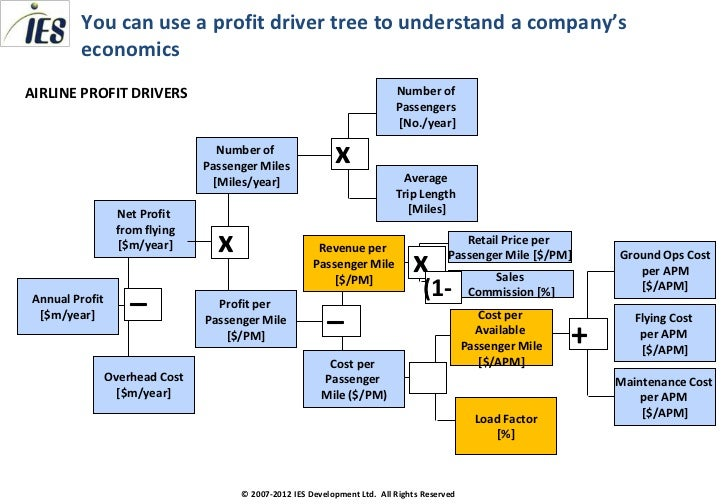 Consulting Toolkit Profit Trees