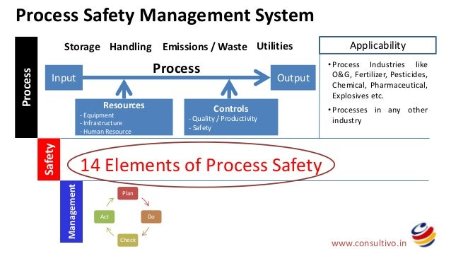 management workplace health safety risk management system Hazard identification and risk management  • how to manage work health and safety the report will be recorded in the incident & emergency management system.