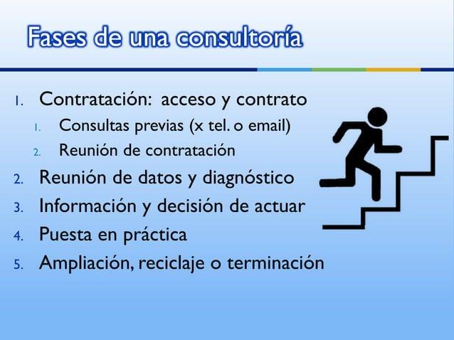 1.    Contratación: acceso y contrato     1.   Consultas previas (x tel. o email)     2.   Reunión de contratación2.    Re...