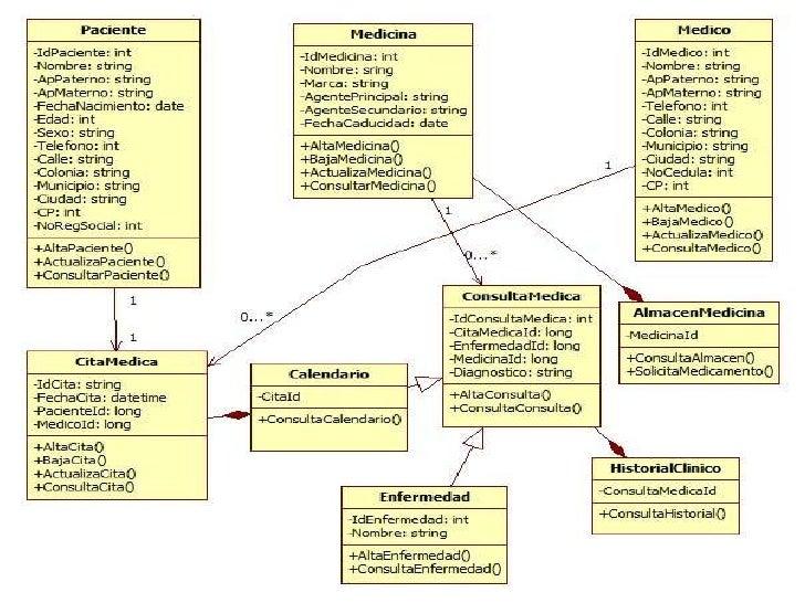 Consultoriomedico diagrama-uml