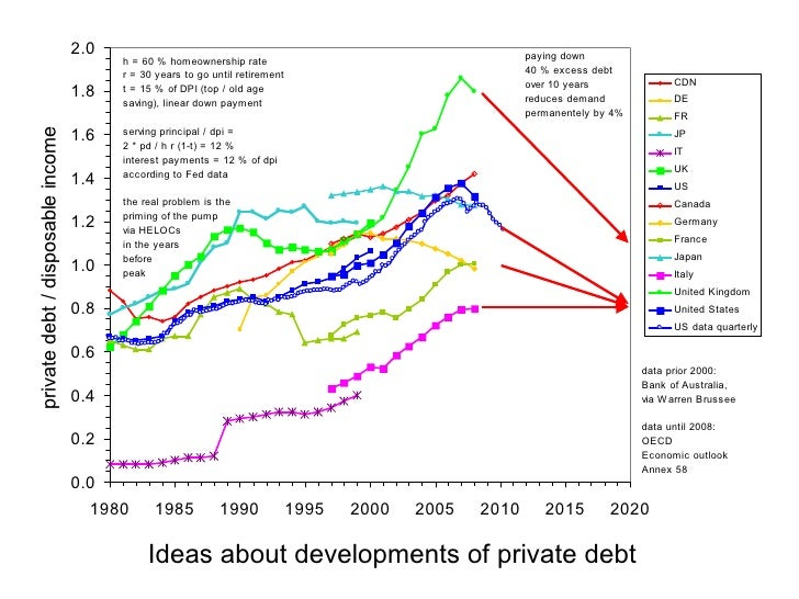 Ideas about developments of private debt