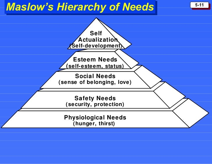 hierarchy of needs essay Maslow's hierarchy of needs maslow's theory was first attempt to classify needs in 1954 and consisted of two parts the first concerned classification needs.