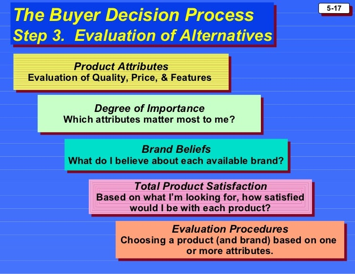 buyer decision processes The buyer decision process (2008, january 28) in writeworkcom  of buyer decision process : post-purchase behaviour the reaction of customers are very important for a company.