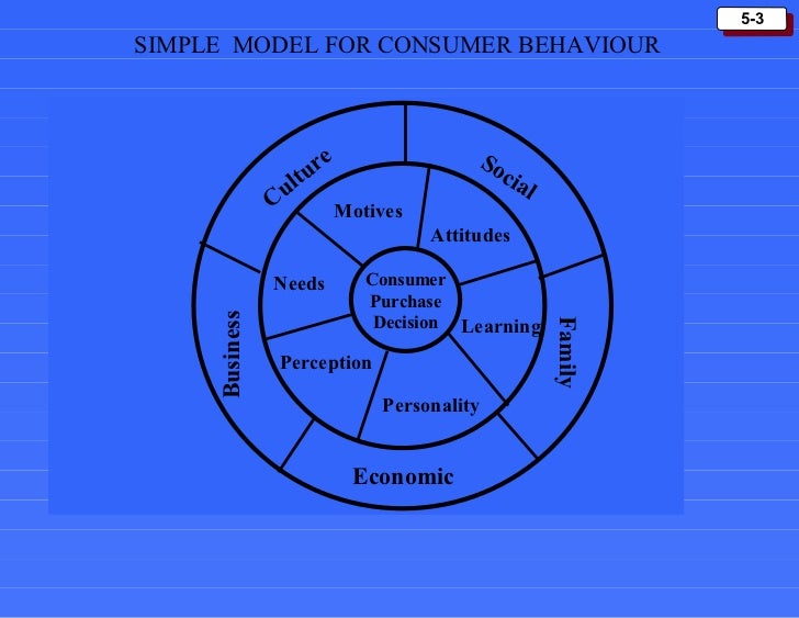 factors affecting consumer purchase decision in Factors influencing consumer buying behaviour: factors inducing their buying behavior of consumers even wife roles in consumer purchase decision to analyze the.