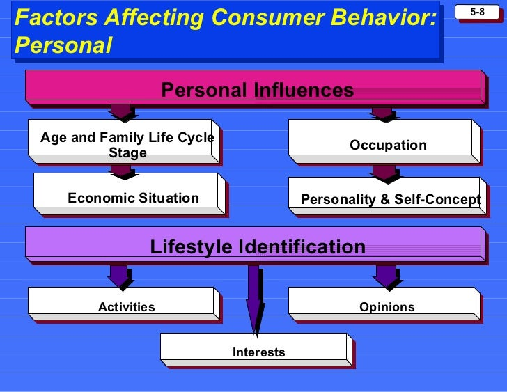 literature review of consumer behavior essays