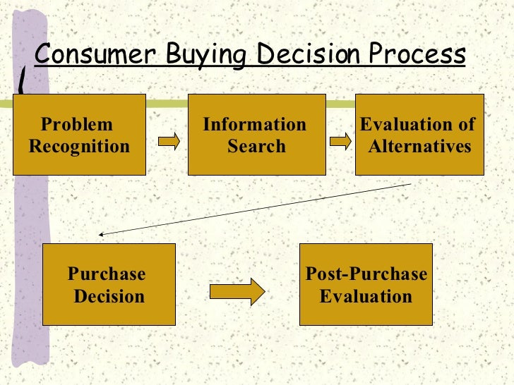 consumer buying process Video created by università bocconi for the course food & beverage management how products generate value for the customer and how customers value products and.
