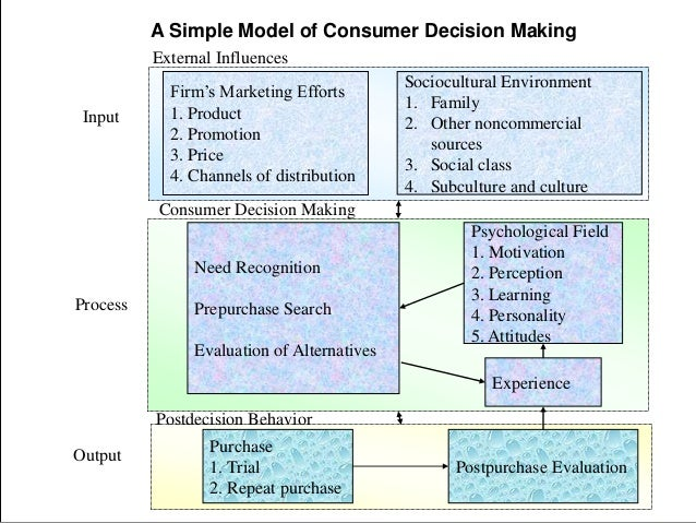 pepsi consumer decision making process Consumer decision process the  limited consumer decision making takes place when a consumer uses each of the steps in the purchase process.