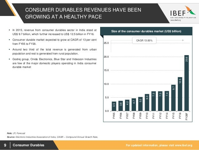 Dissertation report on consumer durables