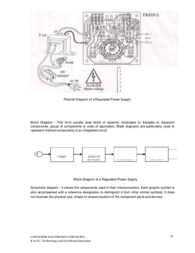 Beautiful What Is A Pictorial Diagram Gift - Schematic Diagram ...