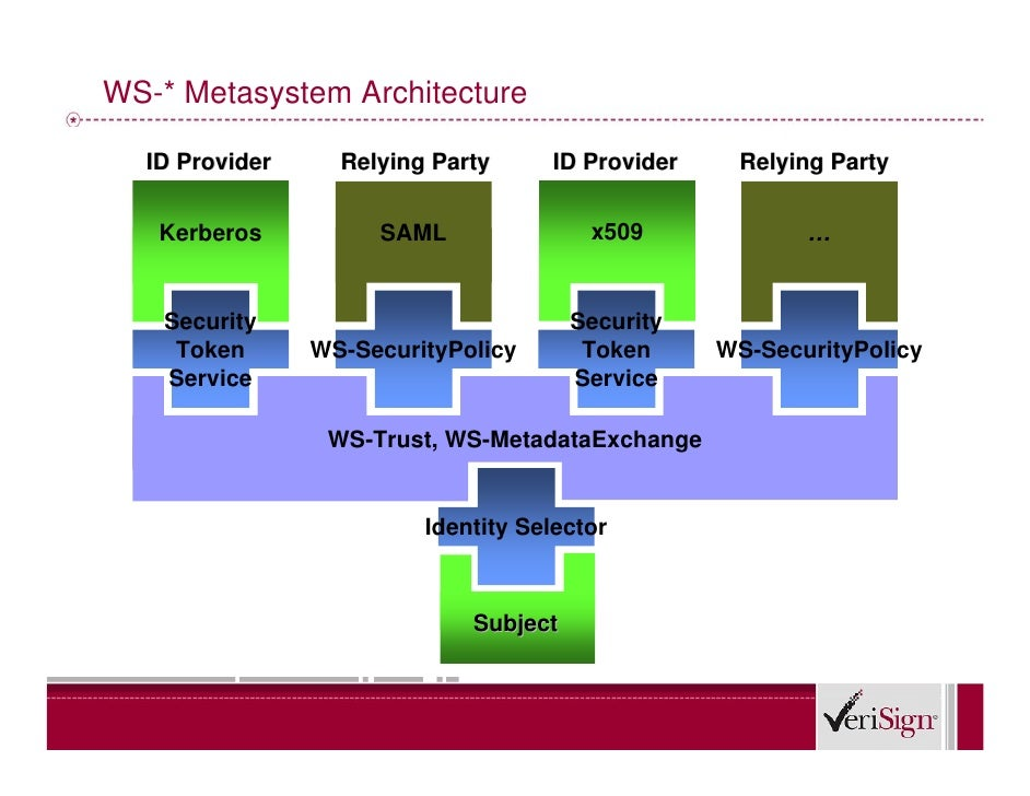 WS-* Metasystem Architecture    ID Provider     Relying Party     ID Provider    Relying Party      Kerberos          SAML...