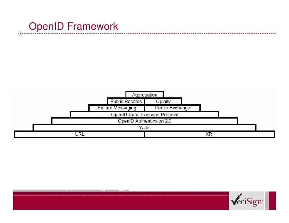 OpenID Framework