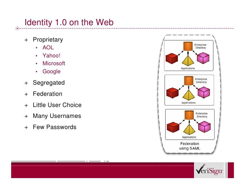 Identity 1.0 on the Web + Proprietary    ▪ AOL    ▪ Yahoo!    ▪ Microsoft    ▪ Google  + Segregated + Federation + Little ...
