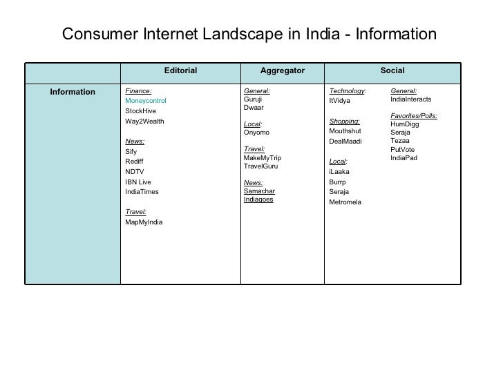 Consumer Internet Landscape in India - Information General: Guruji Dwaar Local : Onyomo Travel: MakeMyTrip TravelGuru News...