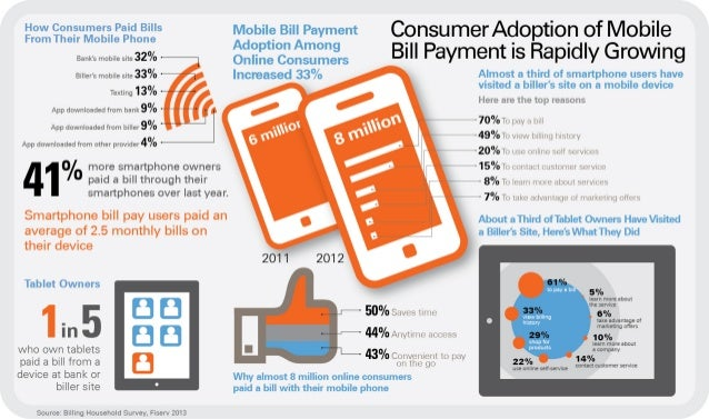 Infographic: Consumer Adoption of Mobile Bill Payment