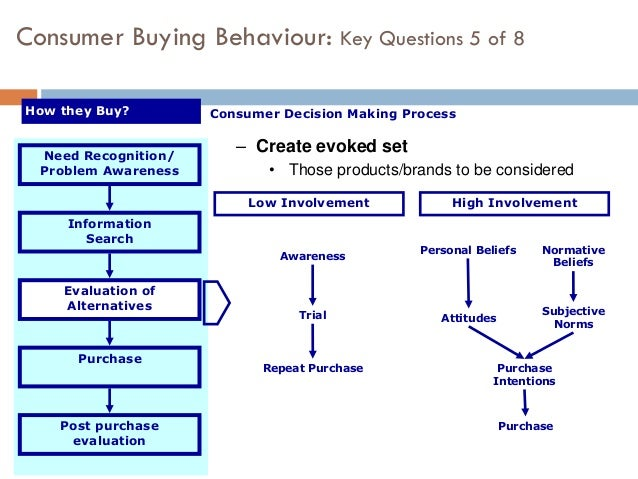 Buying decision process perfume