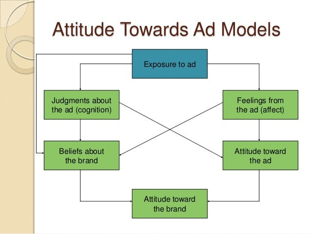 Attitude Towards Ad Models Exposure to ad Attitude toward the brand Attitude toward the ad Feelings from the ad (affect) B...