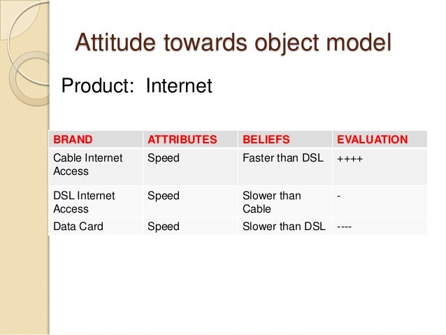 Attitude towards object model Product: Internet BRAND ATTRIBUTES BELIEFS EVALUATION Cable Internet Access Speed Faster tha...