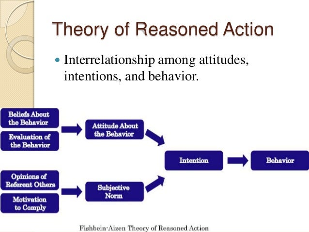 Theory of Reasoned Action  Interrelationship among attitudes, intentions, and behavior.