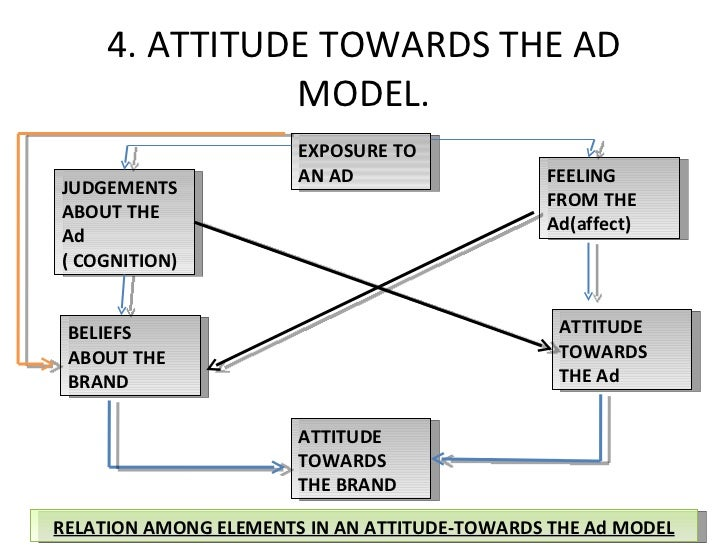 attitude towards advertising Attitude toward the viral ad: expanding traditional advertising models to interactive advertising jinsong huang a & song su b & liuning zhou c,⁎ & xi liu d.