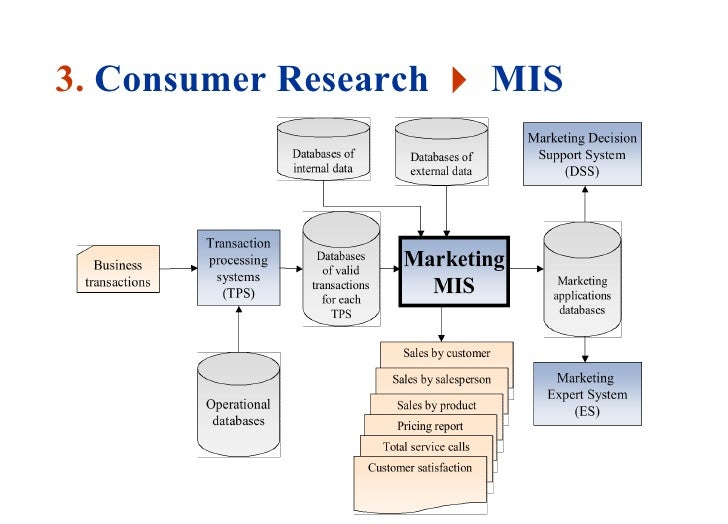 consumer bahavior Consumer behavior, ms degree ms plan of study the plan of study should be developed during the first part of the your second semester and.
