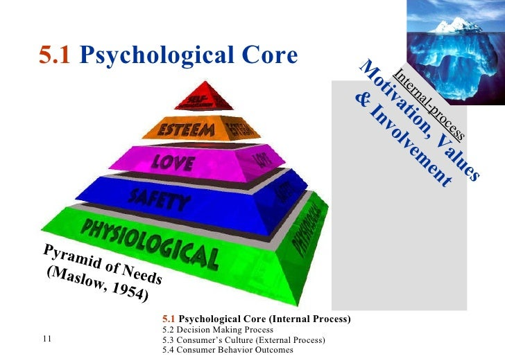consumer decision process psychological core Abstract - a research program which studies consumer decision-making   information-seeking behavior, purdue papers in consumer psychology, no.