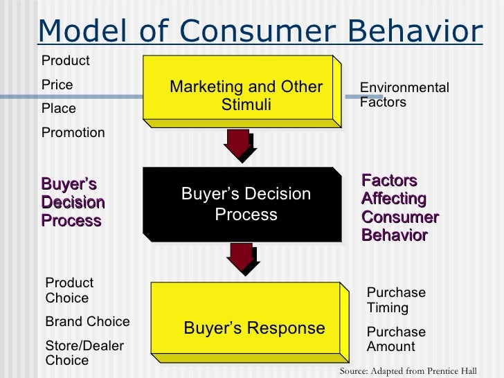 consumer behaviour for premium products How premium brands have countered the recession  studies of consumer  behaviour in countries such as the usa have shown that, with the  the  emergence of new products with a better price/value proposition, and brand  imitations have.