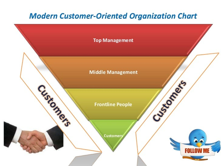customer behaviour in marketing 1 the effect of consumer behaviour in marketing of an organization  customer service when you know how customers behave in relation to the products you're selling, you have a better.
