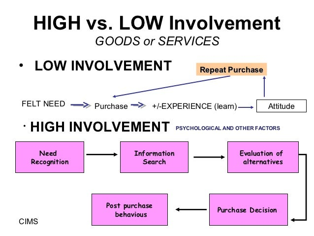 High involvement vs low involvement decision-making