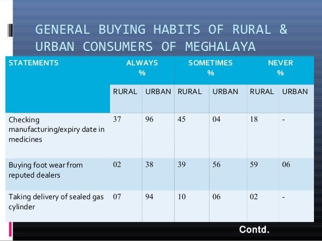 Consumer Behavoiur Towards Readymade Garments