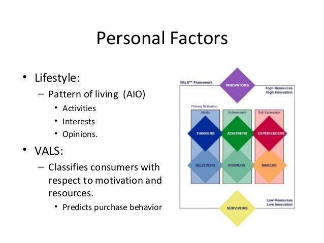 Consumer behavior notes