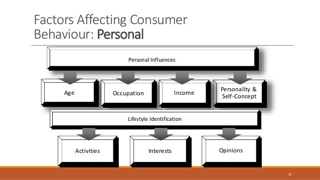 factors affecting buying behavior of rural consumer with ref to soaps An empirical study with reference to detergent powder and cake in the of writing this paper is to know the important factors influencing the buying behavior of the consumers while they buy key words: -consumer buying behavior, fmcg and detergent powder and cake,rural market, customer.