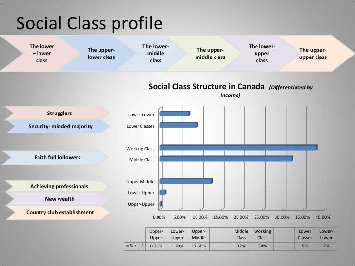 discuss how social class division and Social class is more than just how much money you have it's also the clothes you  wear, the music you like, the school you go to—and has a.
