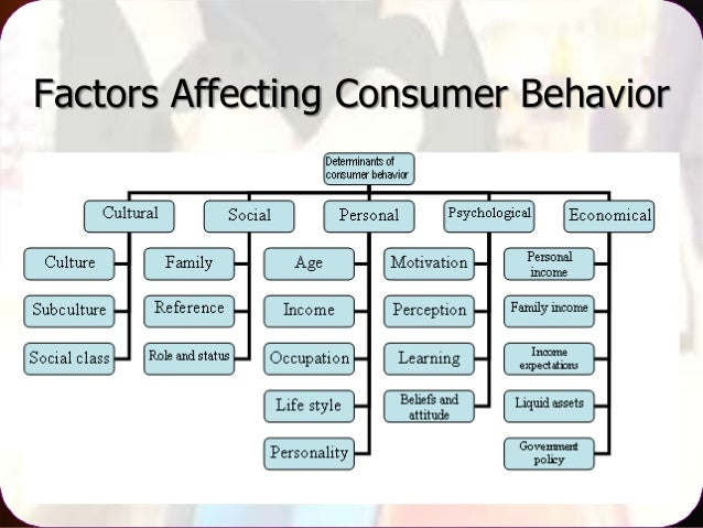 two factor theory consumer behaviour Learn about herzberg's two factor theory and how he looked into motivation including hygiene factors and motivation factors we also look at the achievement theory.