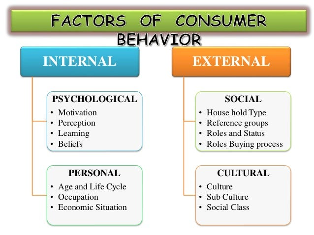 Consumer behavior model and the four consumer behavior aspects