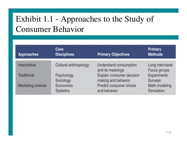 a discussion on how behavioral sciences help in understanding buyer behavior Both robust modeling and the design of behavior change interventions rest on a sound understanding of behavior buying more clothes behavioral science may help.