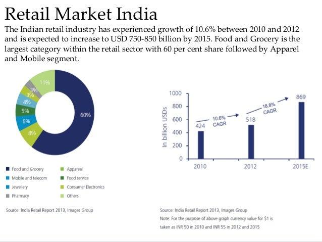 consumer buying behaviour in india