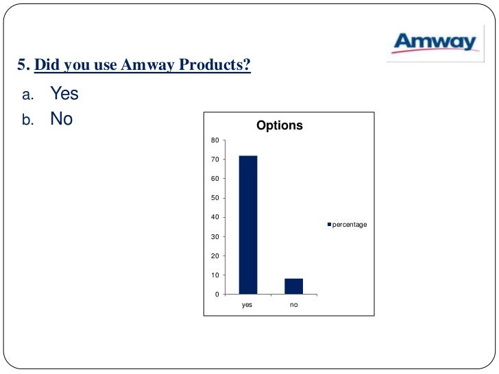 consumer behavior on amway products Consumer behavior on amway products in india by: tkamala lakshmi mba 1st year.