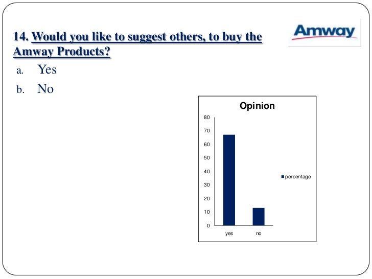 customer satisfaction towards amway products Customer attitude and satisfaction towards direct marketing of amway products-a study with wwwijbmiorg 2 | page.