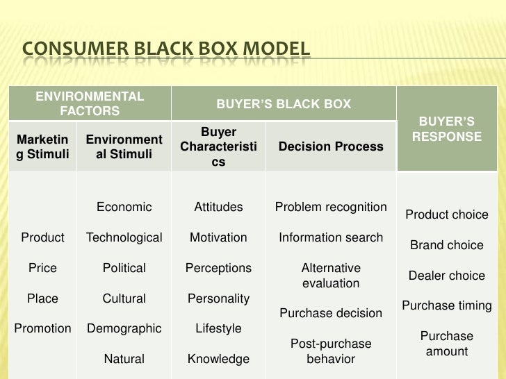consumer behavior session 2 Define consumer behavior and describe the contents of consumer behavior  2  learn the influence of factors, which influence consumer decision making at   most sessions will be organised around the consumer's purchase decision.