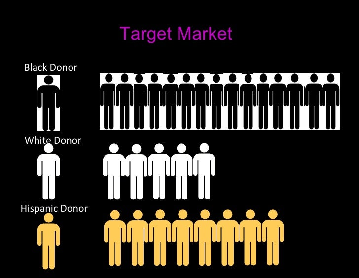 organ donation audience analysis Towards organ donation and as a result, increasing the number of donor card   segmentation of the target audience, the analysis of the target segments, the.